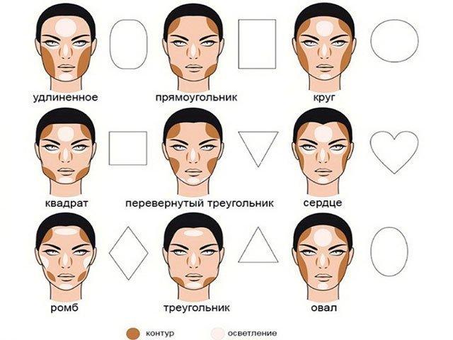коррекция лица по форме