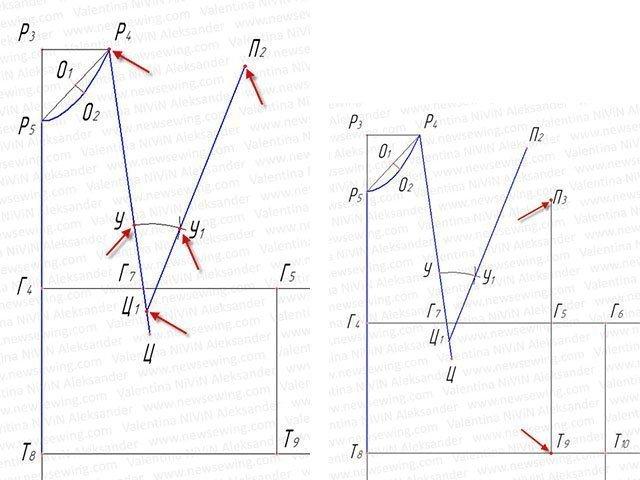 be189d8fcba413e От точк Г5 вверх откладываем 1/4 расстояния Г5П3 (4,5 см) и ставим точк 03.  Точка 03 —контрольная точка. При вметывании рукава в пройму, она  соединяется с ...