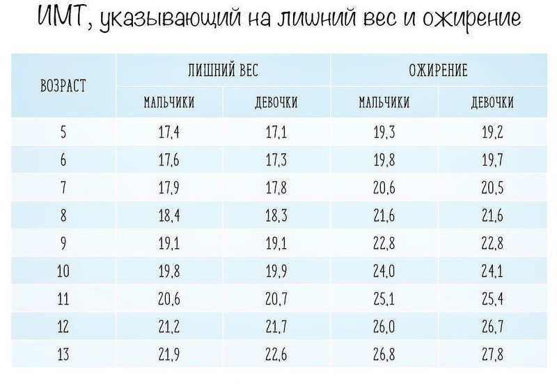 Таблица ИМТ у ребенка