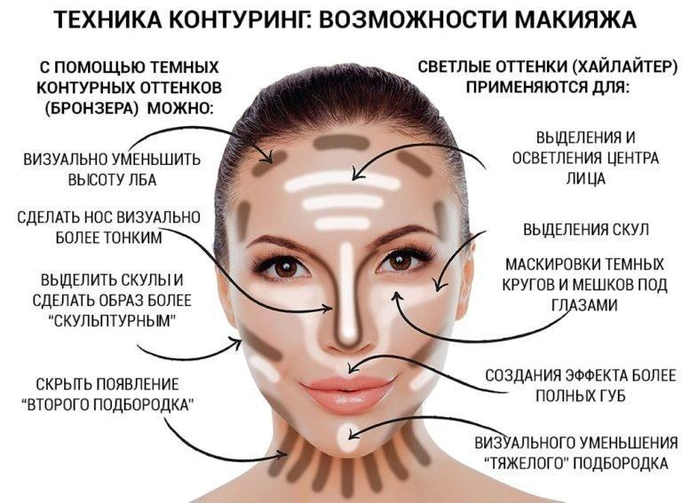 Техника контуринг: особенности макияжа