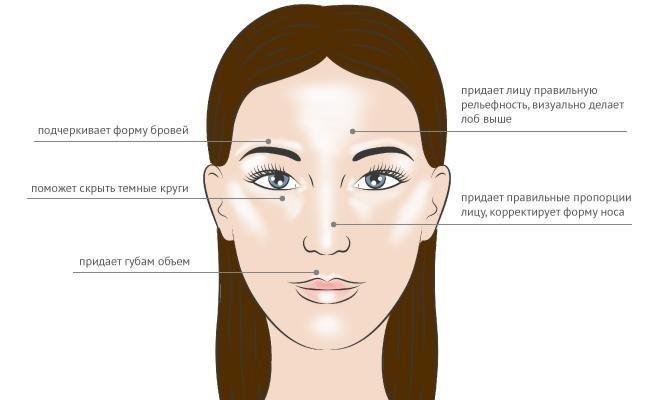 Хайлайтер используется для придания блеска отдельным зонам лица