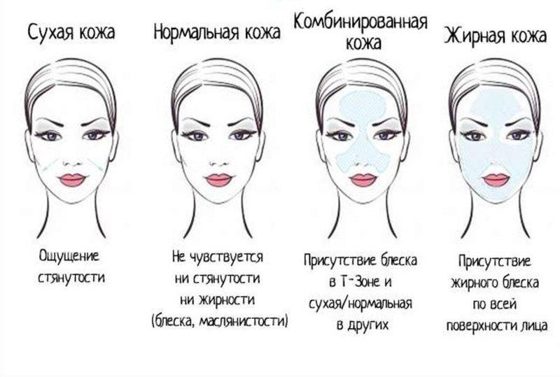 Правила ухода за кожей после 30 лет в зависимости от типа кожи