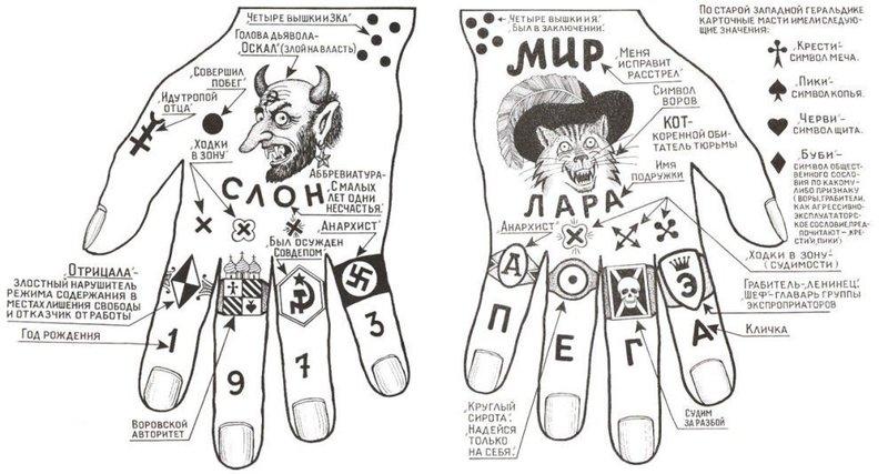 Тюремные татуировки на руках