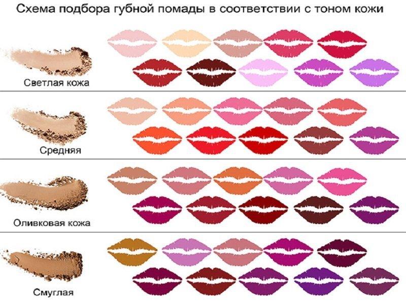 Оттенки губной помады под цвет кожи