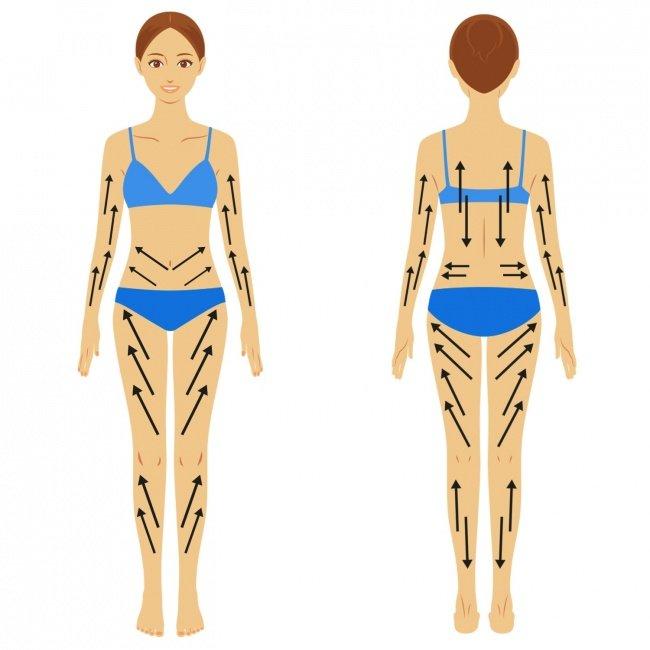 Схема проведения лимфодренажного массажа тела