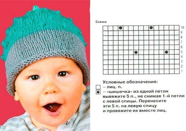 Как вязать шапочку для новорожденного видео